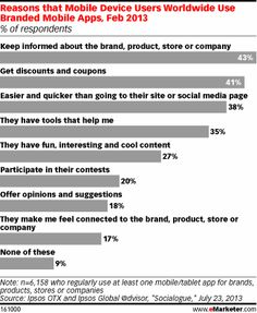 41% of users want the brands' discounts and coupons. But, Brands' Mobile Apps Aren't Just About the Discounts - it is also about following the brand, product, store or company.