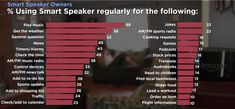 What Do People Use Smart Speakers For? |