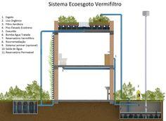 ecoesgoto jardim vertical ecoparede e ecotelhado. #Green #Arquitetura #Engenharia