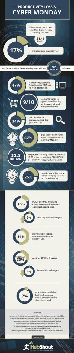 Productivity loss & cyber monday #infografia #infographic #ecommerce
