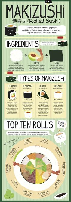 I like this pin because it shows basic information about sushi while informing about this types of rolls and what are the most popular. This would be great for someone new to ordering sushi and looking to learn more information on what to order ... Check more at http://hrenoten.com/ More