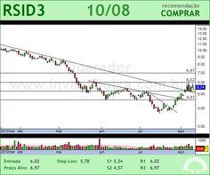 ROSSI RESID - RSID3 - 10/08/2012 #RSID3 #analises #bovespa