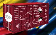Potencial del Comercio con la U.E. #Compormayor