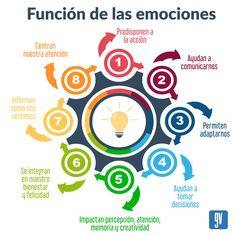 Función de las emociones Medicine, Making Decisions, Creativity, Medical