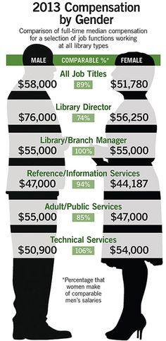 Library Journal Salary Survey 2014 #careers