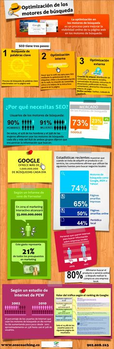 SEO: Optimización para motores de búsqueda (infografía pineada por @mariatejero)
