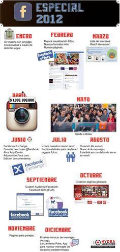 Infografía Un 2012 lleno de sorpresas en #Facebook #SocialMedia