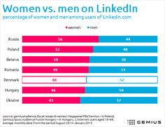 Women vs. men on LinkedIn -  www.Gemius.com – Knowledge that supports business decisions
