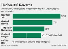 Gimme an M! How much NFL cheerleaders allegedly were paid per game day  http://on.wsj.com/WoSukq  via @WSJGraphics