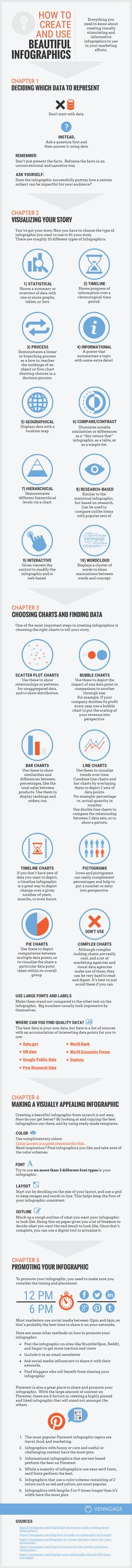 How to Plan, Create and Promote Your Infographics [Infographic]