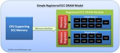 An article outlining the differences between unbuffered versus registered ECC memory and the concepts involved with ECC UDIMMs and RDIMMs Memoria Ram, Memories, Simple, Model, Memoirs, Souvenirs, Scale Model