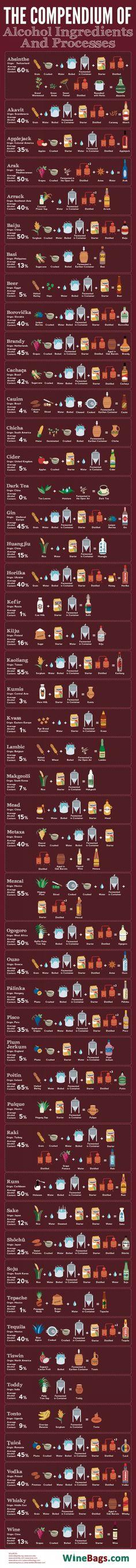 Alkoholos italok elkészítésének folyamatai