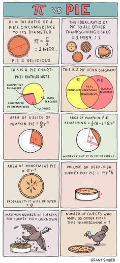 Pi vs. Pie | Incidental Comics