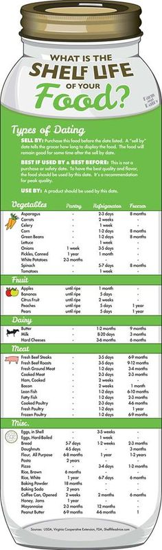 Food shelf life info..