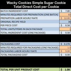 Table Total Direct Cost Per Unit (frosting for cookies tutorials) Crazy Cookies, Easy Sugar Cookies, Iced Cookies, Cupcake Cookies, Cookies Et Biscuits, Cupcakes, Baking Business, Cake Business, Home Bakery