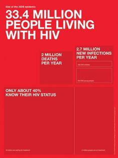 UNAIDS Treemap detail