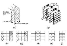 The horizontal deflections in the planes of bents and shear walls can be calculated doing a hypothesis that they act as cantilevers.