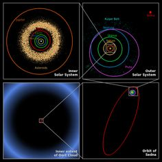 Incredible Orbit of Minor Planet Sedna! Ask yourself, what keeps Sedna's orbit stable? It easily could be the COLD GIANT, a 10x earth hidden in the Oort Cloud. Recent calculations show a uranus class planet was slung out of an orbit between Jupiter and Saturn by mighty Jupiter. Sedna is twice as far as Pluto, for now. Each orbit takes over 1,300 years.