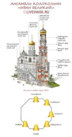 Historical Monuments, Imperial Russia, Miniature Furniture, History, Places, Paintings, Russia, Architecture, Lugares
