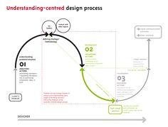 IDEO model of desirability - Google Search