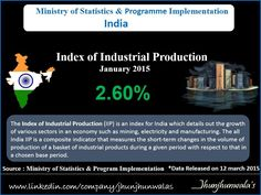 ‪#‎India‬'s Index of ‪#‎IndustrialProduction‬ ( IIP ) for the month of January 2015 stands at 188.7, which is 2.60% higher as compared to the level in the month of January 2014  Data released by Ministry of Statistics and Programme Implementation on 12th March 2015.  ‪#‎IndiaIIP‬ ‪#‎IndexofIndustrialProduction‬ ‪#‎IndiaIndustrialProduction‬ ‪#‎IndustrialIndex‬ ‪#‎IndiaEconomicData‬ ‪#‎JhunjhunwalasFinance‬  For more Informative post click : https://www.linkedin.com/company/jhunjhunwalas