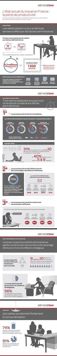 IT Social - La perte de productivité des cadres français (infographie)