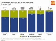 Prognose für den Anteil des E-Commerce an den einzelnen Warengruppen im Jahr 2025 (Grafik: GfK).