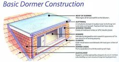 Dormer Styles | Typical Conversion Options