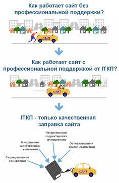 Абонентская поддержка клиентов, аудит сайтов, консультации http://itkp.com.ua/podderzhka-klientov
