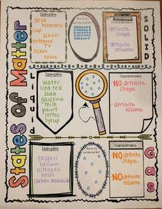 States of Matter Sketch Note Graphic Organizer. 2nd Grade Science Projects, Second Grade Science, Middle School Science, Elementary Science, Elementary Schools, Science Words, Science Lessons, Science Chemistry, Science Student
