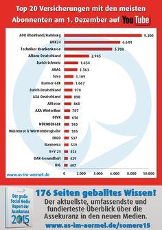 #Versicherungen auf #YouTube - die aktuellen Zahlen vom 1. Dezember 2015 #Assekuranz #Infografik #Studie
