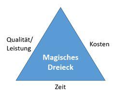 Das magische Dreieck des Projektmanagements: https://pm.cactus-competence.com/de/das-magische-dreieck-des-projektmanagements/