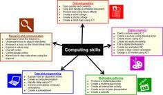 Computing Skills in the new curriculum - from Simon Haughton.