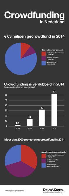 Explosieve stijging crowdfunding in 2014