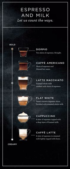 Six boldly different drinks made from the same simple ingredients—espresso and…