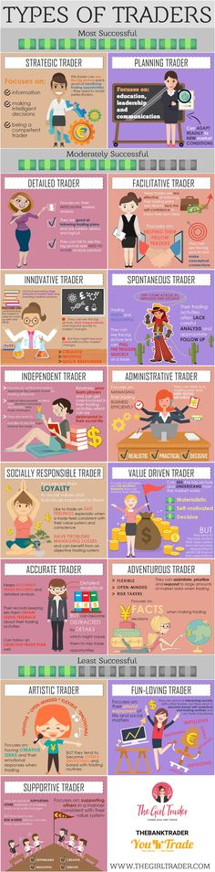 There are different strategies to trade forex to suit your lifestyle - what type of forex trader are you?