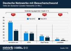 Die Grafik bildet die Visits der deutschen sozialen Netzwerke im Februar 2012 und 2013 ab. #statista #infografik