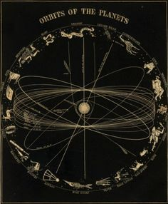 Orbits of the planets, printed in New York ca. 1845-1855