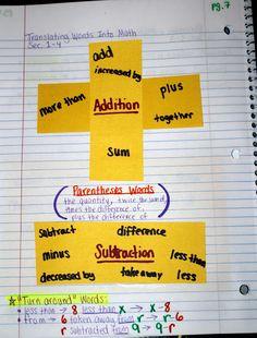 32 Best Interactive Notebooks Images Math Journals Math Notebooks
