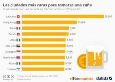 Infografía: Ciudades donde la cerveza es un lujo | Statista