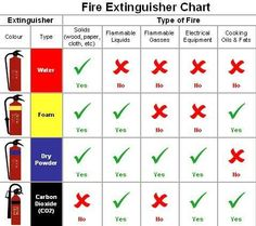 A chart of which types of fire extinguishers work best on certain kinds of fires. Health And Safety Poster, Safety Posters, Fire Extinguisher Types, Fire Extinguisher Training, Safety Pictures, Fire Pokemon, Safety Slogans, Fire Alarm System, Fire Training