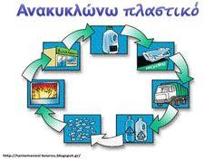 Παρουσίαση Διαφανειών για την Ανακύκλωση