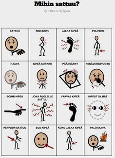 Tämä kommunikaatiotaulu on tarkoitettu helpottamaan henkilöä kertomaan mihin häntä sattuu.