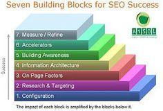 http://www.a1sol.com/ Internet Marketing (SEO) Steps SEO Lahore, SEO in Lahore, SEO Pakistan, SEO lahore Pakistan, SEO Services Pakistan, Search Engine Optimization Pakistan, SEO