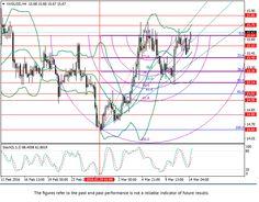 XAG/USD: Fibonacci analysis | forex traidingsignals