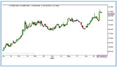 Share and Stock Market Tips: Gold Technical Report By Ripples Advisory