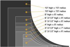 Common Transition Profiles