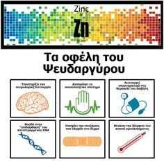 Ψευδάργυρος - Το ιχνοστοιχείο της νεότητας! Δες εδώ: https://goo.gl/xeUk5J 😃👌🥜🐚 #Diet #Nutrition #Zinc #υγεια #διατροφη #Infographic #BetterMeEU