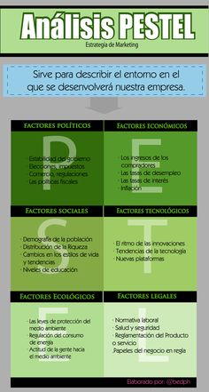 FUNCION DEL ANALISIS PESTEL #arteparaempresa #activate #sueña #emprendimiento #Marketing #motivacion