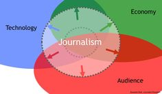 Graphic: journalism impacting on technology, the economy, the audience